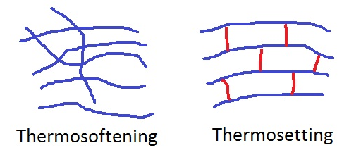 polymer diagrams